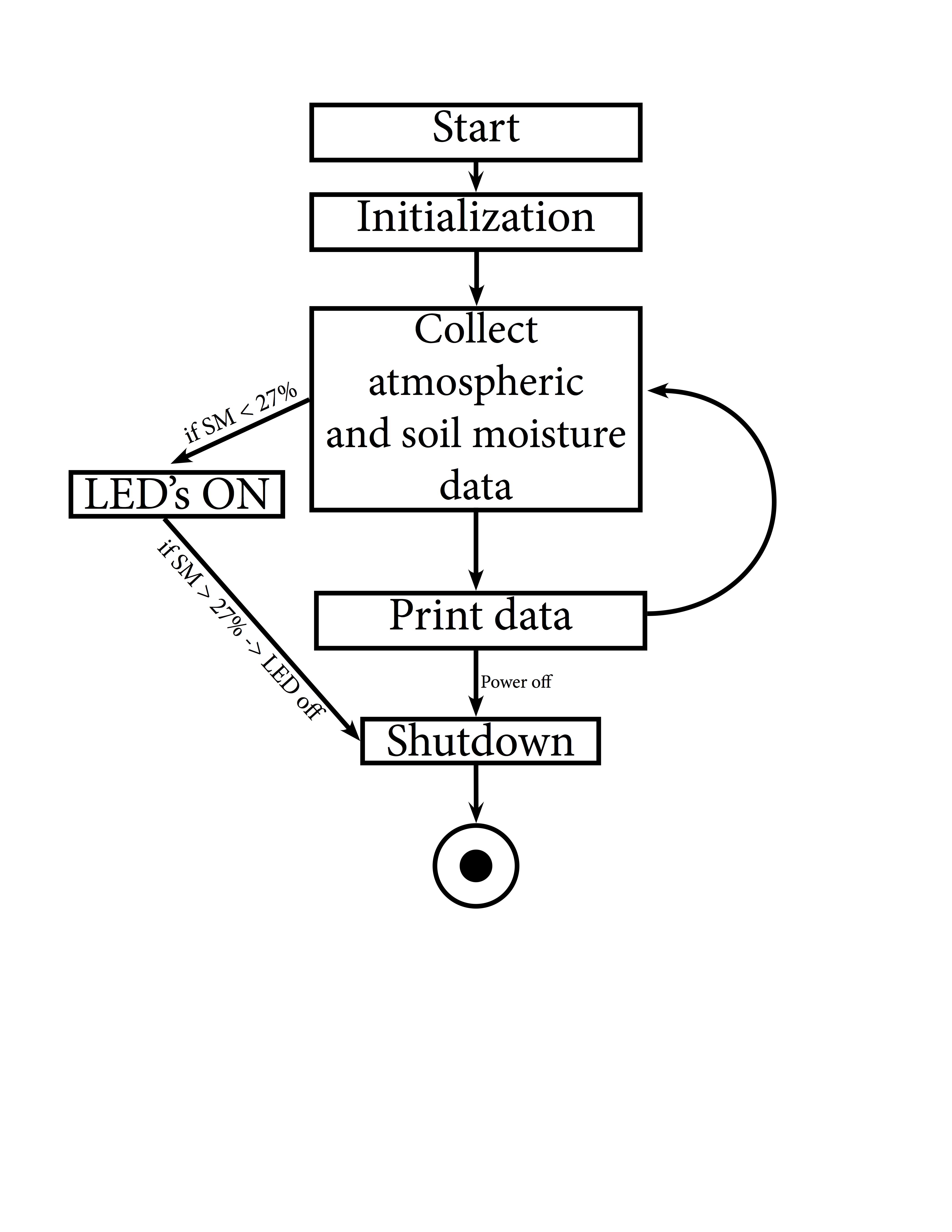 temp  u0026 soil moisture sensor for plants with web based data acquisition